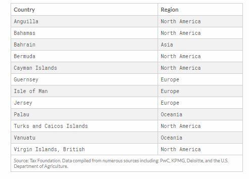 kurumlar vergisi uygulaması olmayan ülkeler.JPG