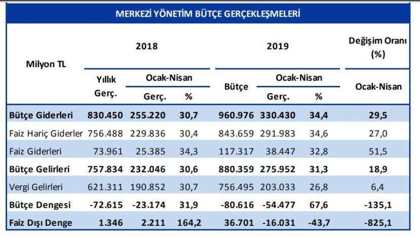 bütçe gerçekleşmeleri ocak-nisan 2019