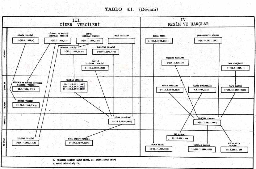 cumhuriyet dönei vergileri şeması 2