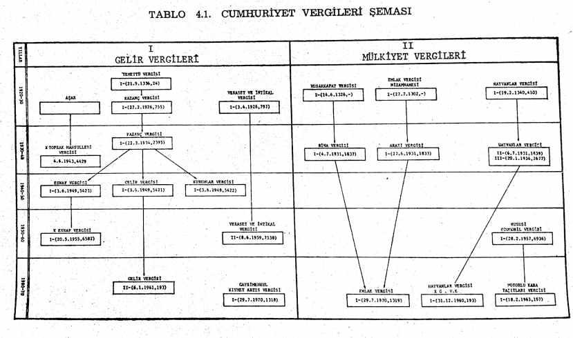 cumhuriyet dönemi vergileri şeması
