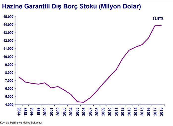 Hazine garantili dış borç stoku.JPG