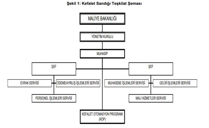 kefalet sandığı teşkilat şeması.JPG