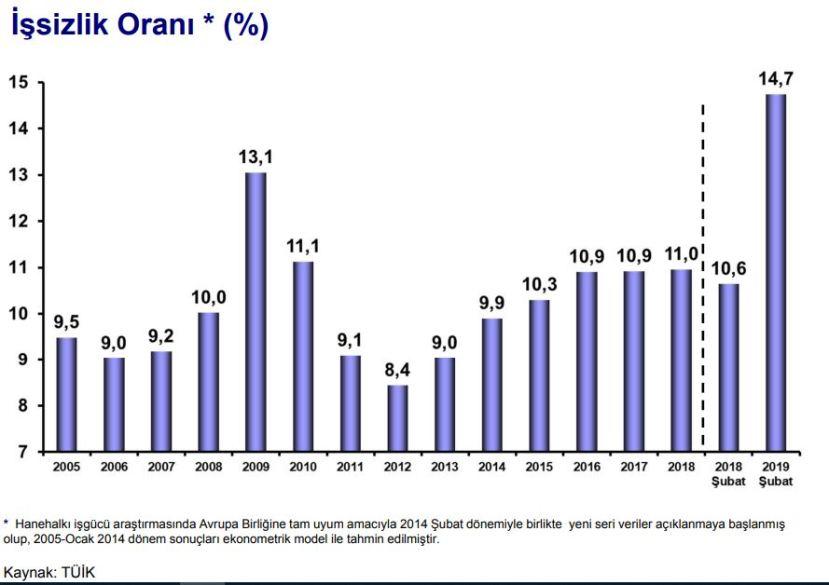 türkiyede işsizlik oranları 2005 2019 şubat.JPG