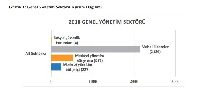 genel yönetim sektörü kurum sayıları dağılımı