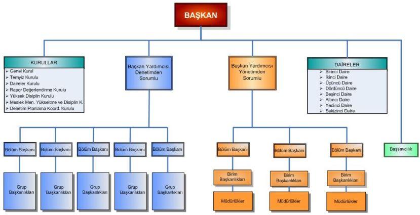 sayıştay başkanlığı örgüt yapısı organizasyon şeması