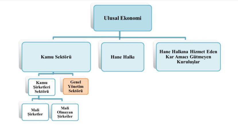 ulusal ekonomi kamu ekonomisi genel yönetim hane halkı şema
