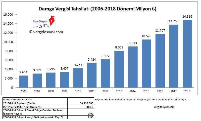 2006 2018 dönemi damga vergisi tahsilat verileri rakamları istatistikleri.JPG