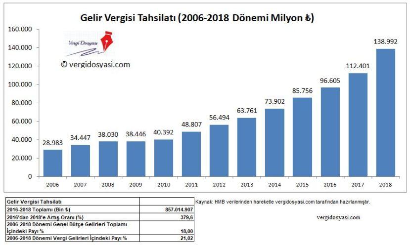 2006 2018 dönemi gelir vergisi tahsilat rakamları verileri istatistikleri