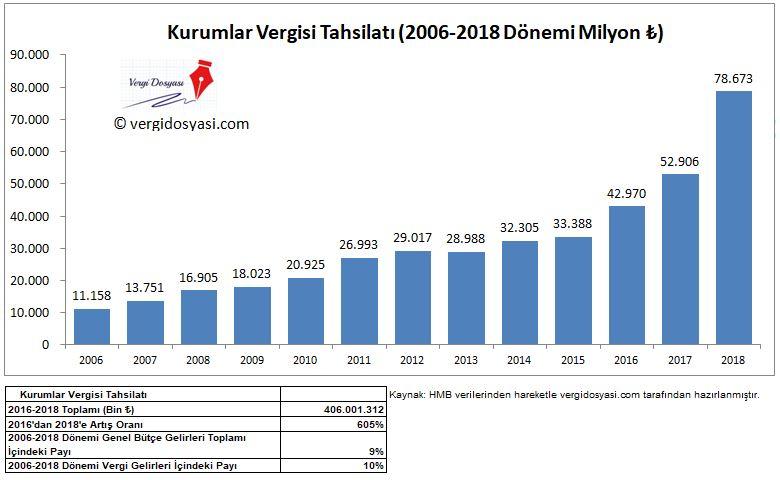 kurumlar vergisi tahsilat rakamları yüzde değişimi artış oranı 2006 2018 verileri.JPG
