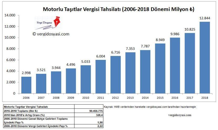 motorlu taşıtlar vergisi mtv 2006 2018 dönemi tahsilat rakamları verileri