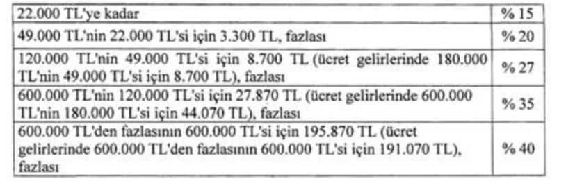 2020 yılı gelir vergisi tarifi cetveli dilim vergi ve oranlar