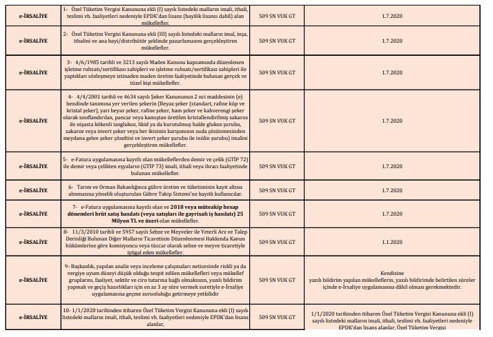 e-defter e-belge geçiş zorunluluk tarihleri şartarı tablosu 3