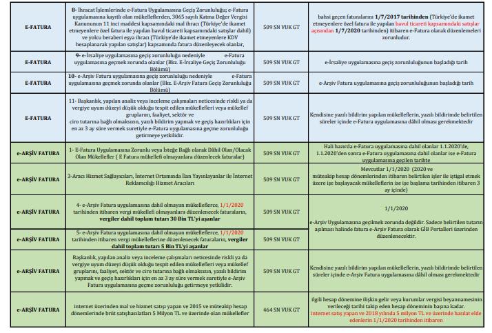 e-defter e-belge geçiş zorunluluk tarihleri şartları tablosu 2
