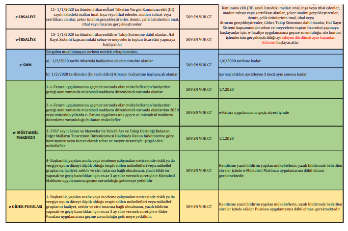 e-defter e-belge geçiş zorunluluk tarihleri şartları tablosu 4