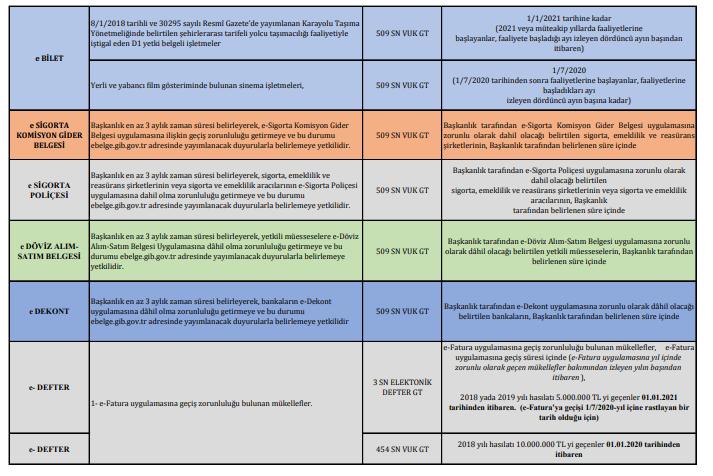 e-defter e-belge geçiş zorunluluk tarihleri şartları tablosu 5