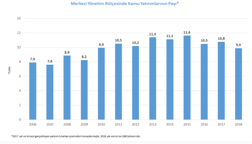 merkezi yönetim bütçesinde kamu yatırımlarının payı 2006-2018 dönemi.PNG
