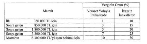 veraset ve intikal vergisi 2020 yılı vergi dilimi matrah rakamları tablosu