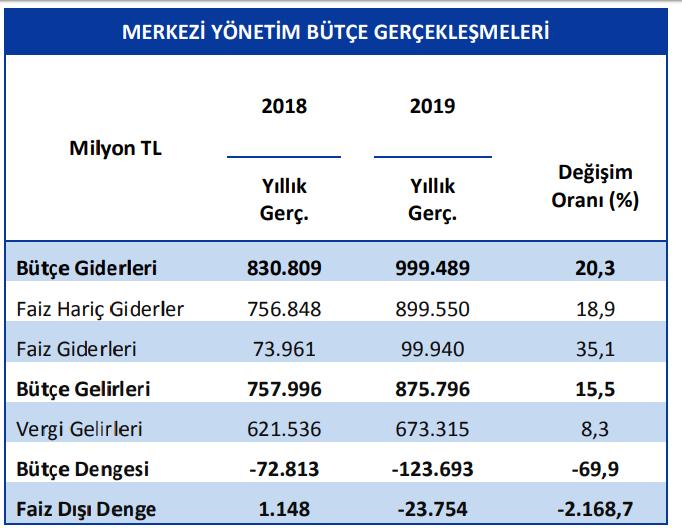 2018 2019 merkezi yönetim bütçe gerçekleşmeleri