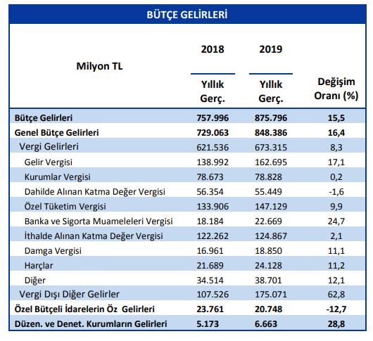 merkezi yönetim bütçe gelirleri 2018 2019