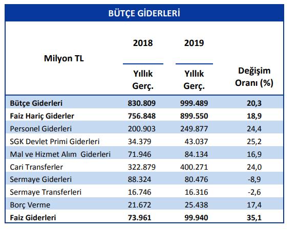 merkezi yönetim bütçe giderleri 2018 2019