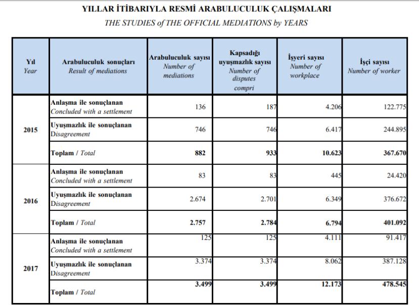 yıllar itibariyle arabuluculuk istatistikleri 2015-2017.PNG