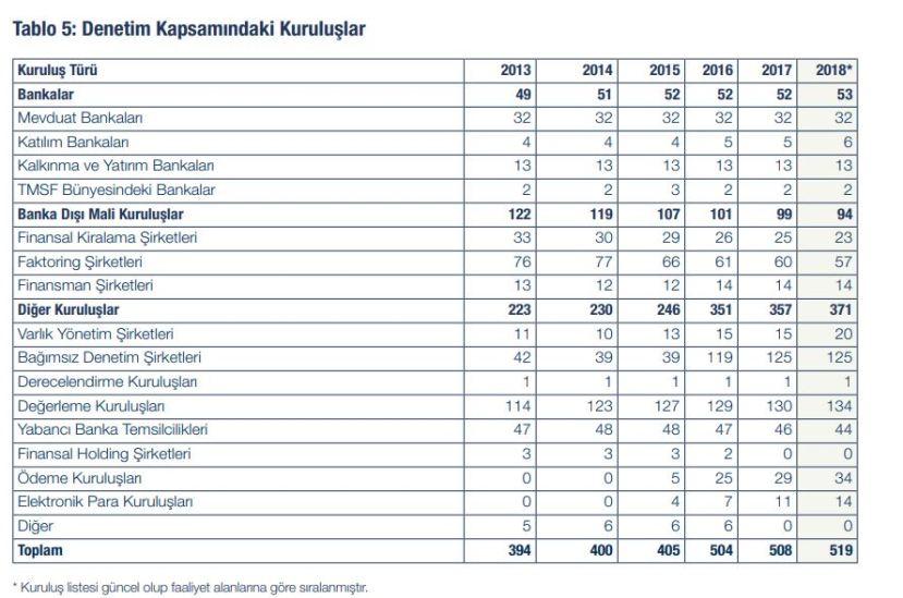 bddk denetim kapsamındaki kuruluşlar listesi