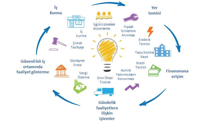Dünya Bankası İş Yapma Kolaylığı endeks bileşenleri