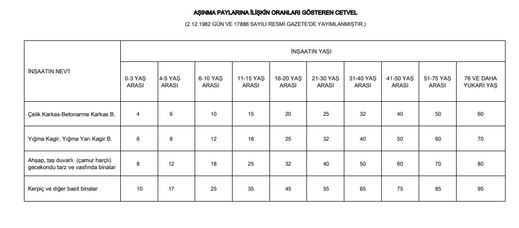 Bina aşınma payı oranları emlak vergisi hesabında kullanılan