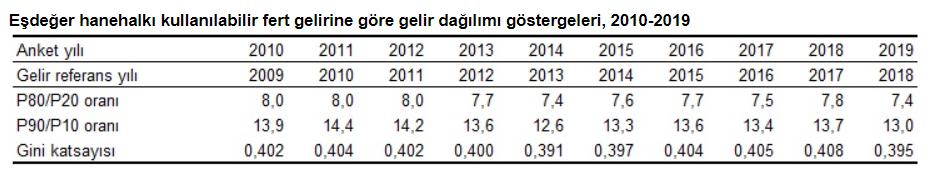 turkiyede-gini-katsayisi-istatistikleri